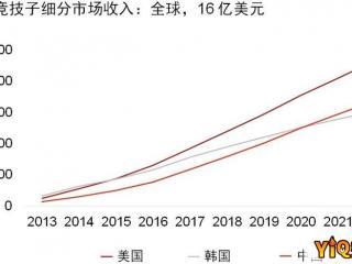 普华永道:2021年中国将超越韩国成全球第二大游戏市场