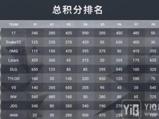 """""""17战队""""澳门电竞嘉年华称雄斗鱼蓝光画质高清直播获点赞"""