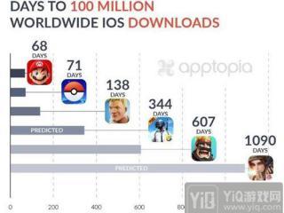 《堡垒之夜》iOS下载破亿 《绝地求生》还需半年