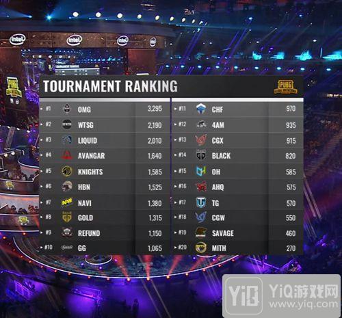 OMG战队夺得《绝地求生》全球邀请赛FPP模式世界冠军!7