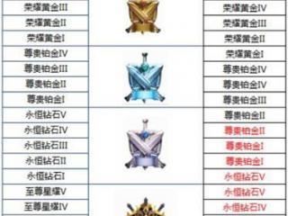 王者荣耀s13赛季段位继承表 s13赛季段位继承规则