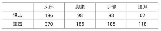 CF手游雷霆评测 雷神近战武器解析1