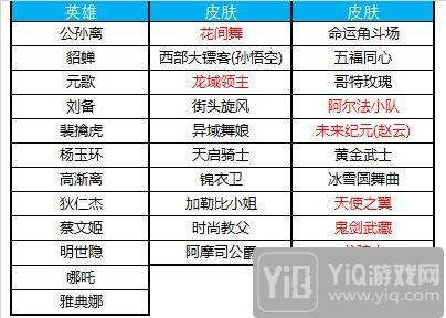 王者荣耀10月9日更新公告 3周年纪念头像框轻松拿7