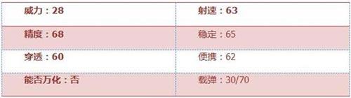 CF手游FAMAS-S评测 超大弹夹 极限杀戮2