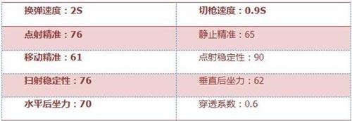 CF手游FAMAS-S评测 超大弹夹 极限杀戮4