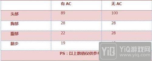 CF手游FAMAS-S评测 超大弹夹 极限杀戮3