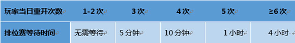 王者荣耀战令熟练度修复对局重开调整 1.23正式服更新1