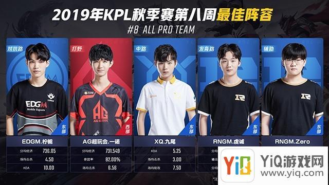 王者荣耀2019年KPL秋季赛第八周周最佳出炉:一诺、虔诚斩获双料周最佳